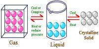 Liquid State Definition