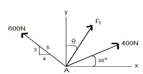 Determination of Magnitude of Resultant