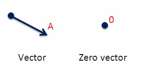 Null or Zero Vector