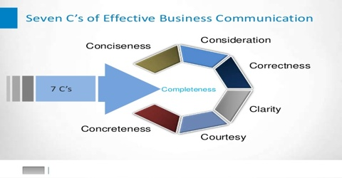 7cs of effective communication with examples