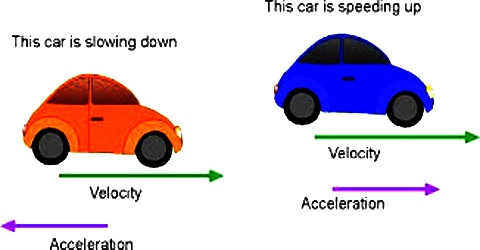 Difference between Velocity and Acceleration