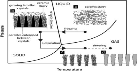 Ceramic Method for Preparation of Crystal