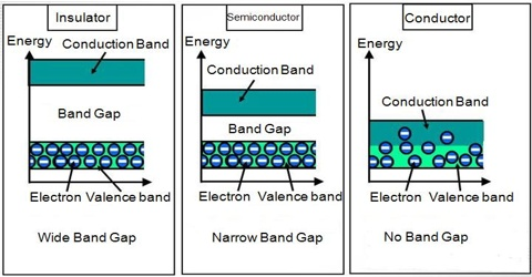 Conductors in Solid Materials