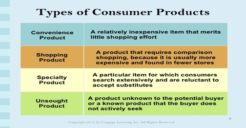 Consumer Products in terms of Shopping Efforts