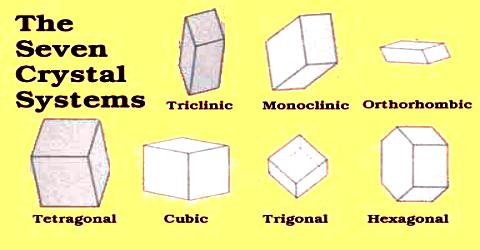 The Crystal Systems
