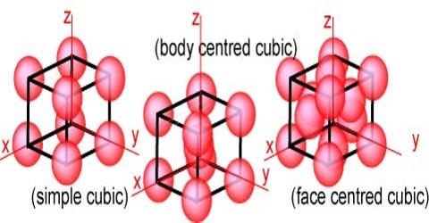 Cubic Lattices: Internal Structure of Crystal