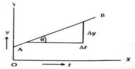 Preliminary Idea of Differentiation to Describe Motion
