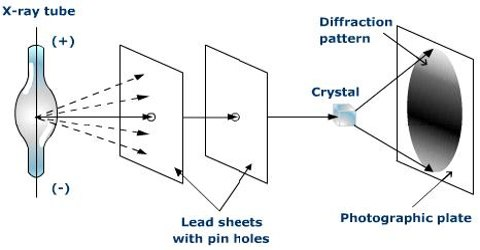 Diffraction of X-rays by Crystals