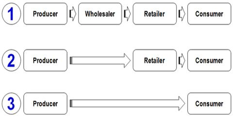 How Product Related Factors Determining Choice of Channels?
