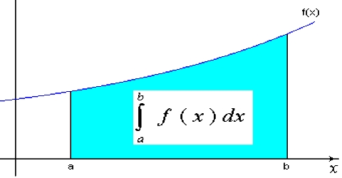 Integration in Vector