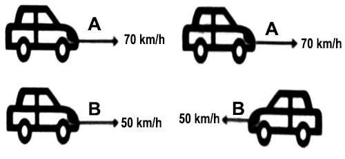Motion in Opposite Direction
