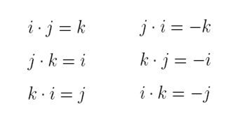 Multiplication of Unit Vectors