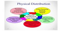 Warehousing in Physical Distribution Process