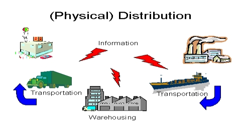 Physical Distribution Definition with Functions