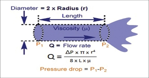 Poiseuille Equation in Viscosity of Liquids