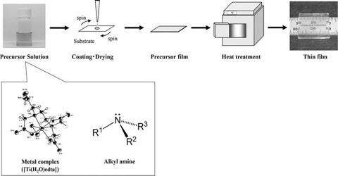 Precursor Method for Preparation of Crystal