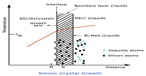Preparation of Crystals