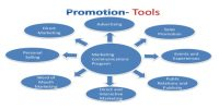 Promotion in Marketing