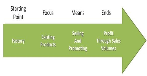 Selling Concept in Marketing Management Philosophy