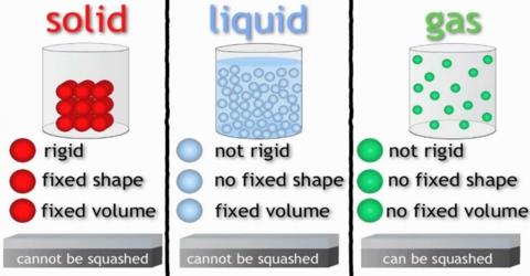 Structure of Liquids