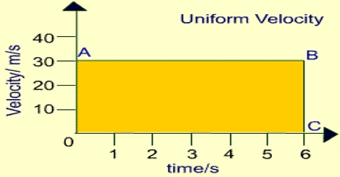 Uniform Velocity Related to Motion