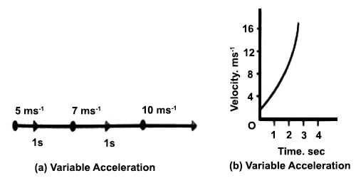 Variable Acceleration Related To Motion Qs Study