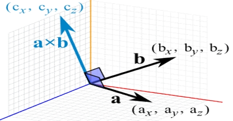Vector or Cross Product