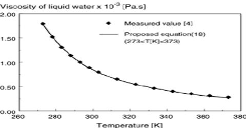 Viscosity and Temperature Relation