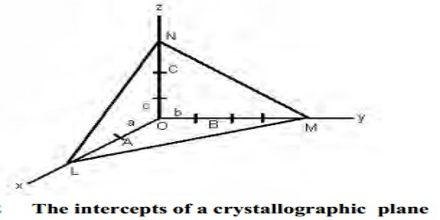 Law of Miller indices in Crystal Systems
