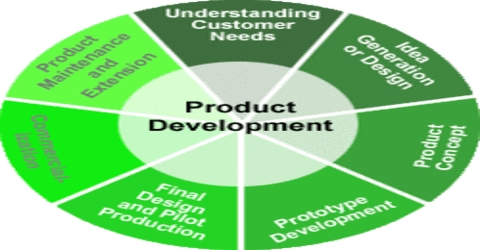 Importance of Product Designing and Development for Marketing