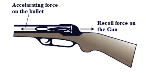 Application of Newton's Laws of Motion: Firing of a Bullet from Gun