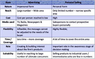 Advertising vs Personal Selling 1