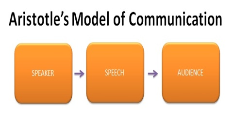 Aristotle's Communication Model