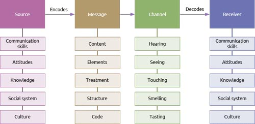 Design Models and Learning Theories for Adults