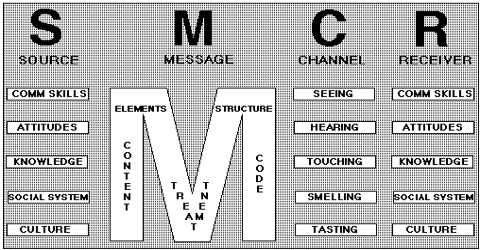 Berloa's S-M-C-R Model of communication