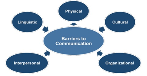 Organizational Barriers in Communication Process
