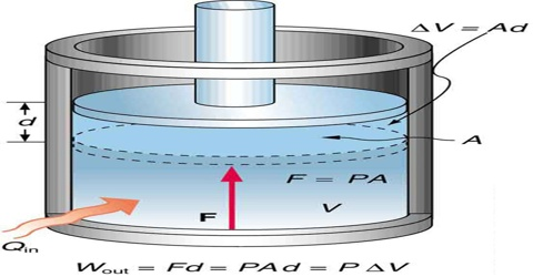 Constant Pressure Processes and Enthalpy in Thermodynamics