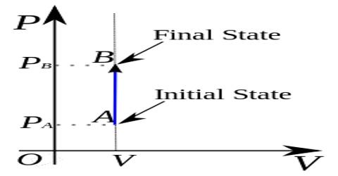 Constant Volume Processes in Thermodynamics