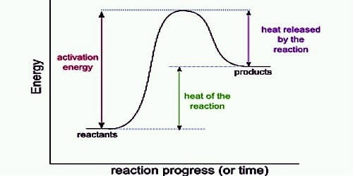 Effect of Temperature on Heat of Reaction: The Kirchhoff Equation