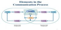 Distinction between Communication Process and Communication Model
