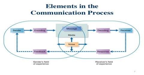 elements of communication Basic elements of communications system a communication system transmits, receives, and processes information between two or more locations using electronic circuits.