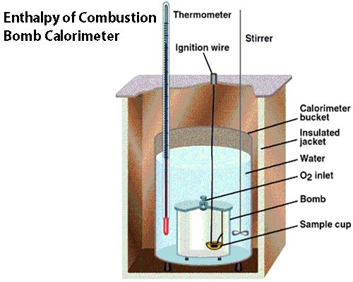 Enthalpy of Combustion: Bomb Calorimeter