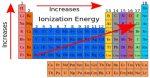 Enthalpy of Ionization or Ionization Energy