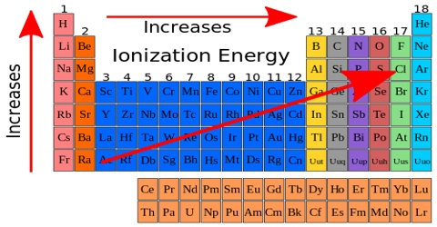 Enthalpy of Ionization or Ionization Energy