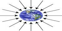 Gravitational Field Intensity or Strength
