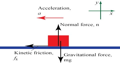 Gravitational Force: Definition in Dynamics