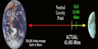 Gravitational Force between the Earth and the Moon