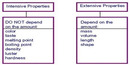 Talk:Intensive and extensive properties - Wikipedia
