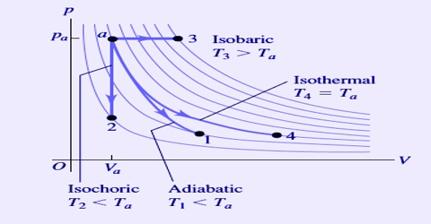 Isochoric and Isobaric Processes in Thermodynamics