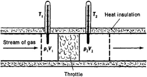 Internal Energy of an Ideal Gas: Joule-Thompson Porous Plug Experiments